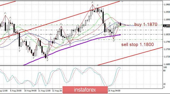 analytics5f3f6e7ca25dc - Торговый план 21.08.2020. EURUSD. Covid19 в мире. Евро определяется