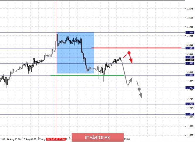 analytics5f3f734f7dac6 - Фрактальный анализ по основным валютным парам на 21 августа