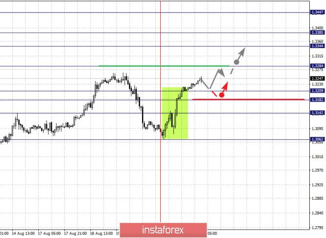analytics5f3f735b6f24e - Фрактальный анализ по основным валютным парам на 21 августа