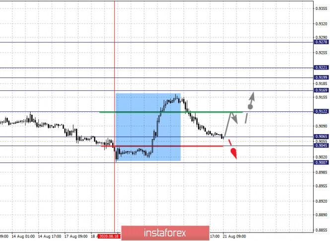 analytics5f3f7366a956b - Фрактальный анализ по основным валютным парам на 21 августа