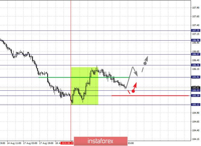 analytics5f3f73792c3af - Фрактальный анализ по основным валютным парам на 21 августа