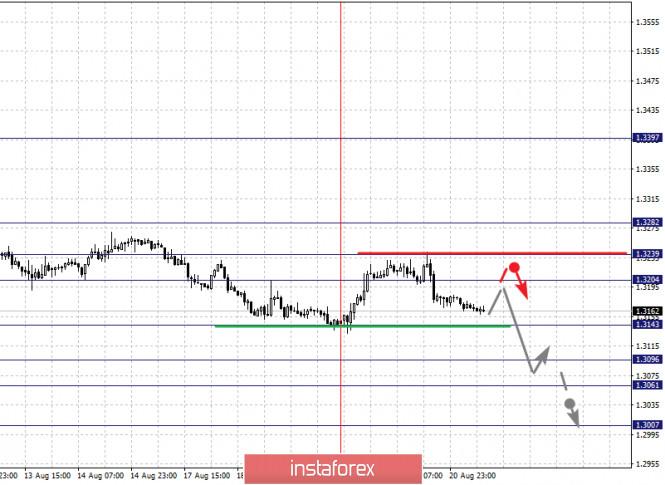 analytics5f3f7389cd49f - Фрактальный анализ по основным валютным парам на 21 августа