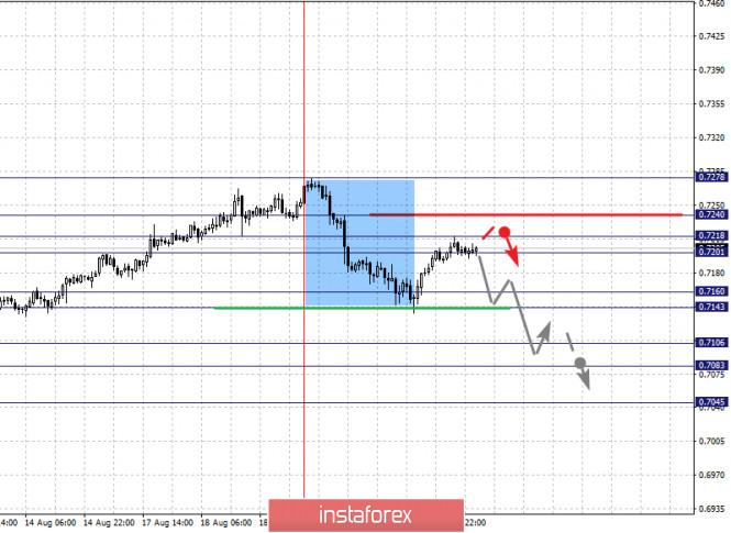 analytics5f3f739aaa7d6 - Фрактальный анализ по основным валютным парам на 21 августа