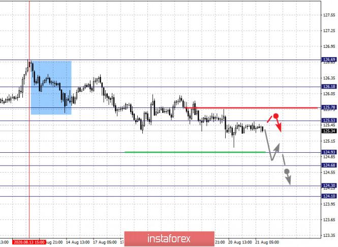 analytics5f3f73ad90e21 - Фрактальный анализ по основным валютным парам на 21 августа