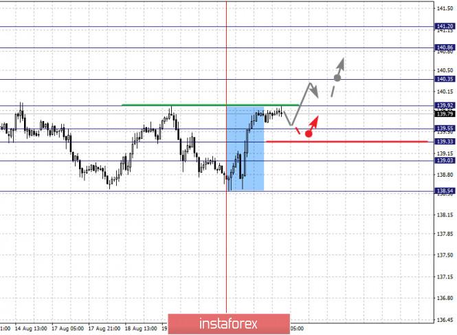 analytics5f3f752e8a13b - Фрактальный анализ по основным валютным парам на 21 августа