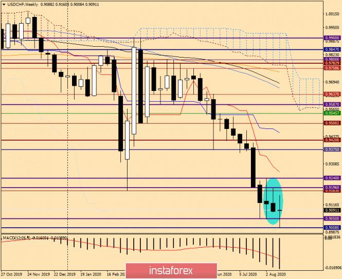analytics5f3f76b398da9 - Анализ и торговые идеи по USD/CHF от 21 августа 2020 года