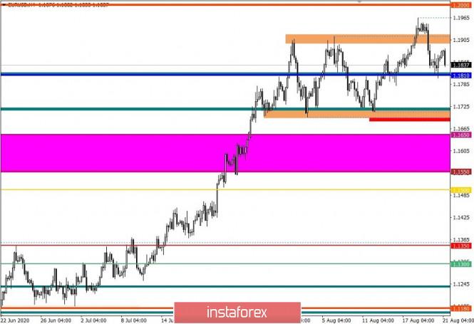 analytics5f3f7a97d51c2 - Торговые рекомендации по валютной паре EURUSD – перспективы дальнейшего движения