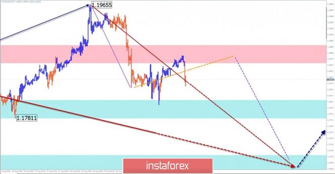 analytics5f3f803208818 - Упрощенный волновой анализ и прогноз EUR/USD и USD/JPY на 21 августа