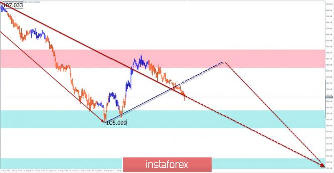 analytics5f3f8045c7bb4 - Упрощенный волновой анализ и прогноз EUR/USD и USD/JPY на 21 августа