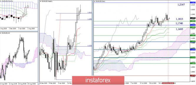 analytics5f3f80725b3ac - EUR/USD и GBP/USD 21 августа – рекомендации технического анализа