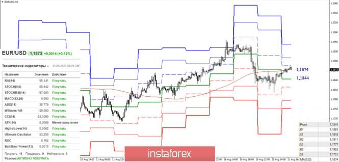 analytics5f3f8086cfe6b - EUR/USD и GBP/USD 21 августа – рекомендации технического анализа