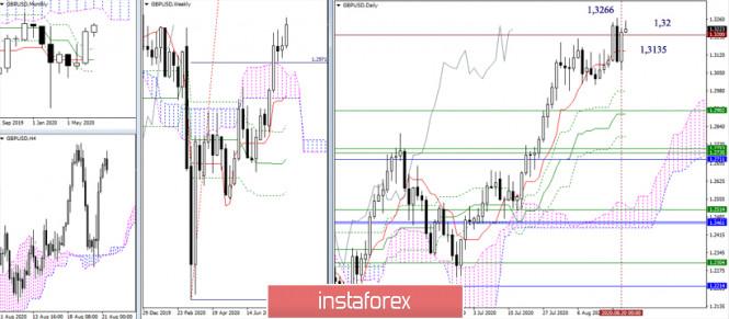 analytics5f3f809c04cb8 - EUR/USD и GBP/USD 21 августа – рекомендации технического анализа