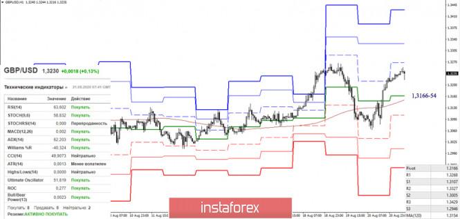 analytics5f3f80ac3df22 - EUR/USD и GBP/USD 21 августа – рекомендации технического анализа