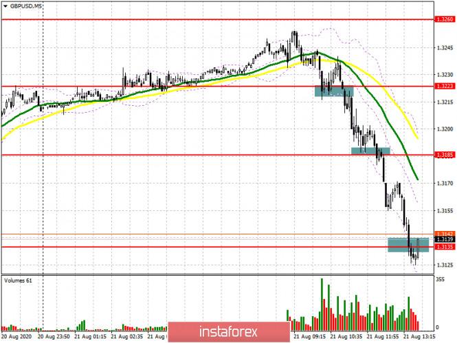analytics5f3facf353903 - GBP/USD: план на американскую сессию 20 августа (разбор утренних сделок). Ситуация настолько парадоксальна – насколько это