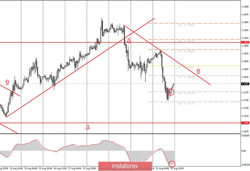 Аналитика и торговые сигналы для начинающих. Как торговать валютную пару EUR/USD 24 августа? Анализ сделок пятницы. Подготовка к торгам в понедельник.