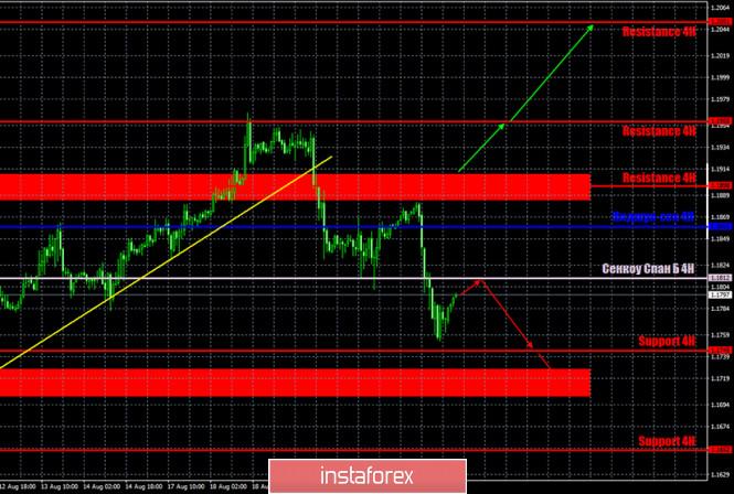 analytics5f43043082bbc - Горящий прогноз и торговые сигналы по паре EUR/USD на 24 августа. Отчет Commitments of Traders. Профессиональные игроки бездействуют.