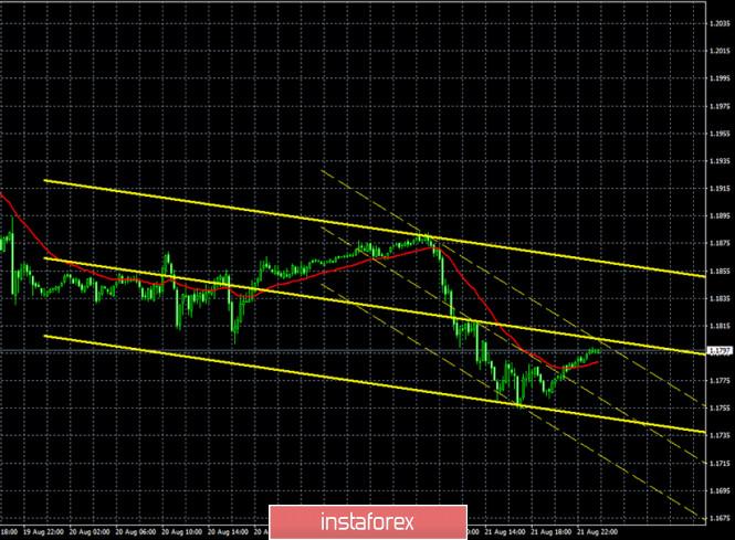 analytics5f43043a27b5c - Горящий прогноз и торговые сигналы по паре EUR/USD на 24 августа. Отчет Commitments of Traders. Профессиональные игроки бездействуют.