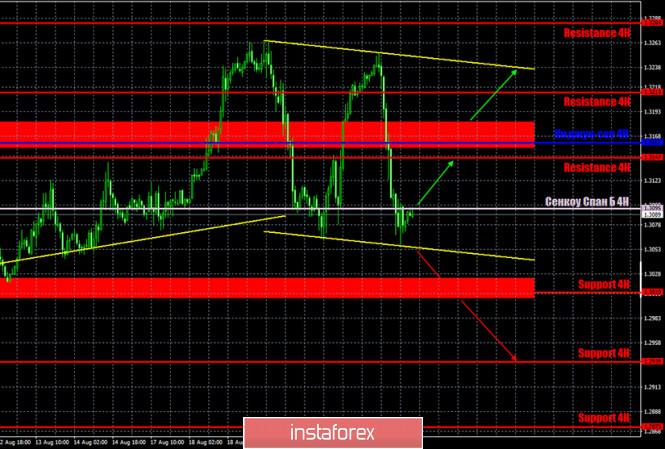 analytics5f43048175e46 - Горящий прогноз и торговые сигналы по паре GBP/USD на 24 августа. Отчет Commitments of traders. Трейдеры начинают паниковать.