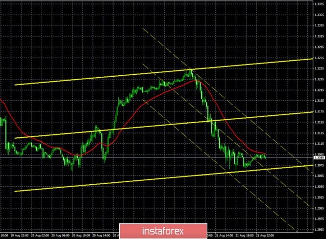 analytics5f43048cd7771 - Горящий прогноз и торговые сигналы по паре GBP/USD на 24 августа. Отчет Commitments of traders. Трейдеры начинают паниковать.