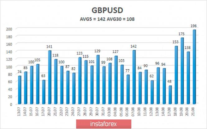 analytics5f43050fc63b6 - Обзор пары GBP/USD. 24 августа. Что и следовало доказать: переговоры по Brexit провалены. Брюссель пытается оживить «мертвую