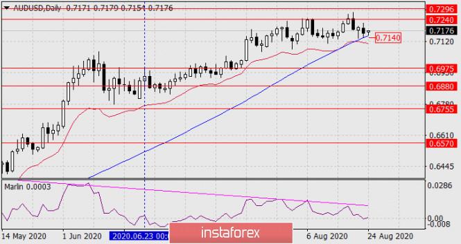 analytics5f4326a049381 - Прогноз по AUD/USD на 24 августа 2020 года