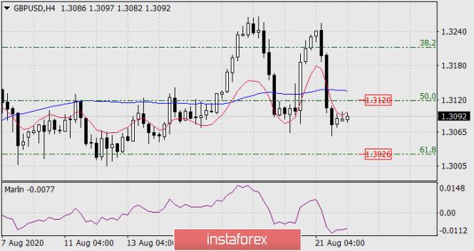 analytics5f4327391e34e - Прогноз по GBP/USD на 24 августа 2020 года