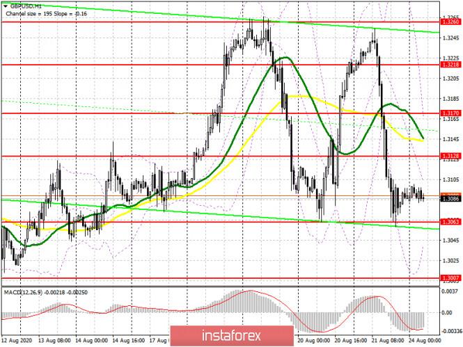 analytics5f4350cf33215 - GBP/USD: план на европейскую сессию 24 августа (разбор вчерашних сделок). Противостояние крупных игроков продолжается. Медведям