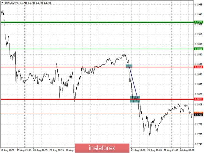 analytics5f435538e3051 - Простые рекомендации по входу в рынок и выходу для начинающих трейдеров. (разбор сделок на Форекс). Валютные пары EURUSD