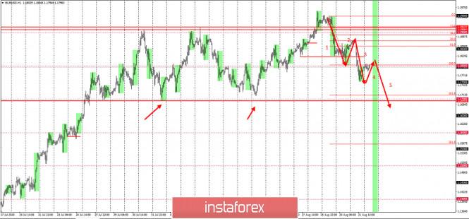 analytics5f435ed1b0305 - Пятая волна по EURUSD на 100+