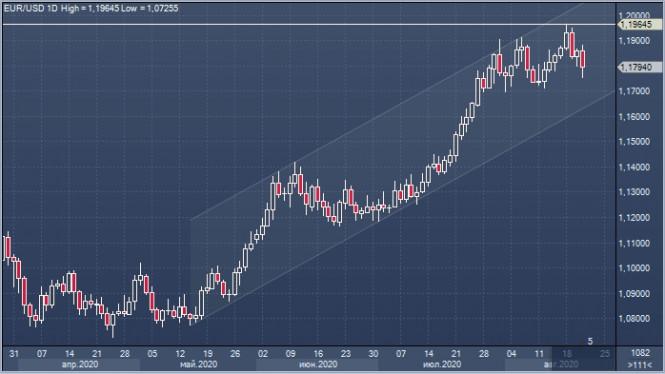 analytics5f43663f08f56 - EUR/USD: «быкам» грозят убытки, а у доллара – успешные рост-попытки