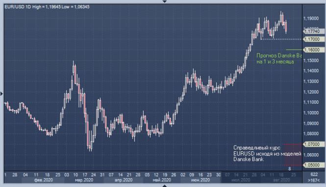analytics5f43666c1d20a - EUR/USD: «быкам» грозят убытки, а у доллара – успешные рост-попытки