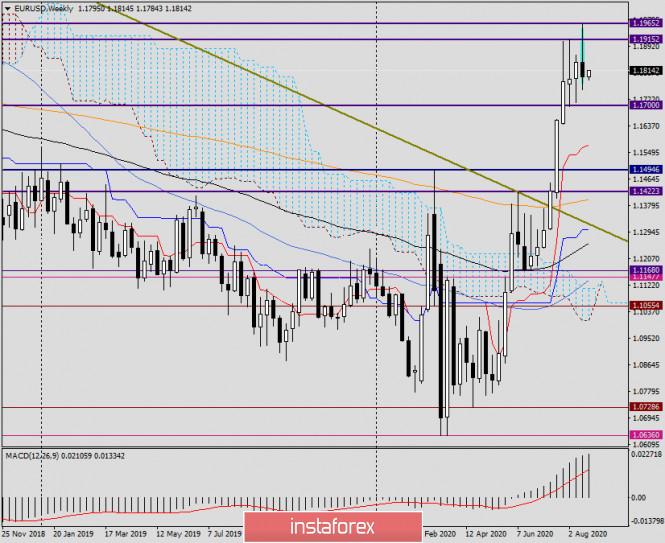analytics5f4372d60a757 - Анализ и прогноз по EUR/USD на 24 августа 2020 года