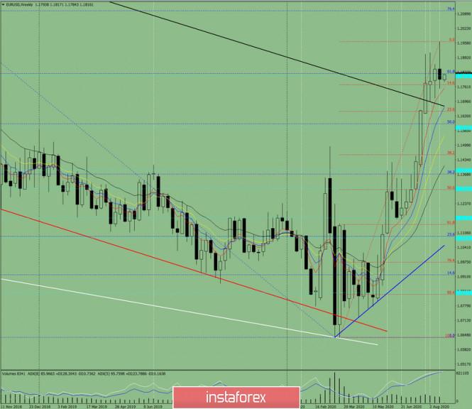 analytics5f43742622b64 - Технический анализ на неделю с 24 по 29 августа по валютной паре EUR/USD