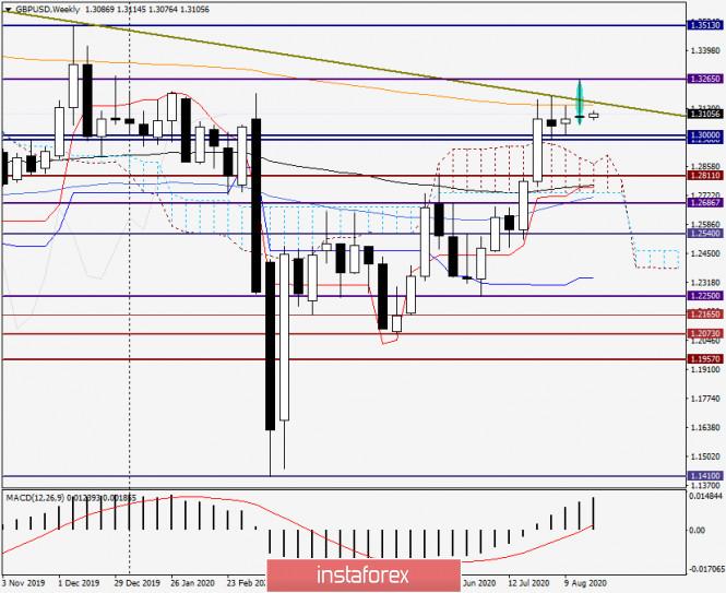 analytics5f4380d949f68 - Анализ и прогноз по GBP/USD на 24 августа 2020 года