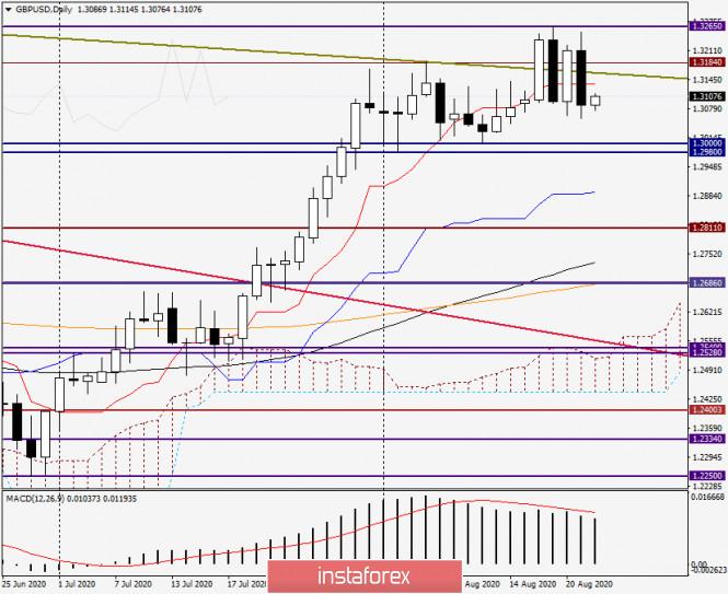 analytics5f4380e7c5ec2 - Анализ и прогноз по GBP/USD на 24 августа 2020 года