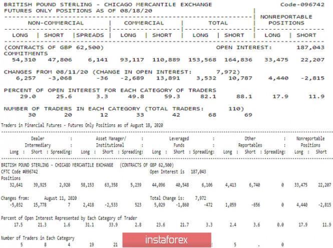 analytics5f43884a49b3b - Последний отчет СОТ (Commitments of Traders). Недельные перспективы для GBP/USD