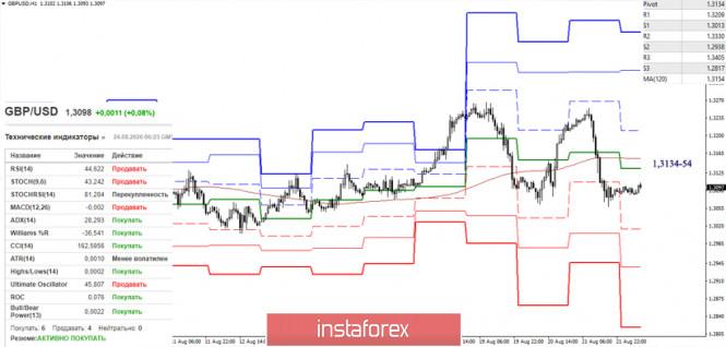 analytics5f438869c62a8 - Последний отчет СОТ (Commitments of Traders). Недельные перспективы для GBP/USD