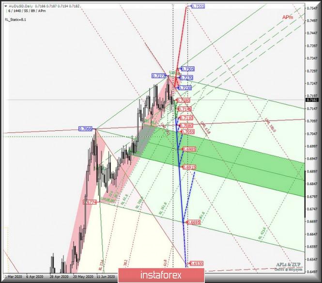 analytics5f4398d27f45f - Сырьевые валюты AUD/USD & USD/CAD & NZD/USD на графиках Daily. Комплексный анализ APLs & ZUP вариантов движения