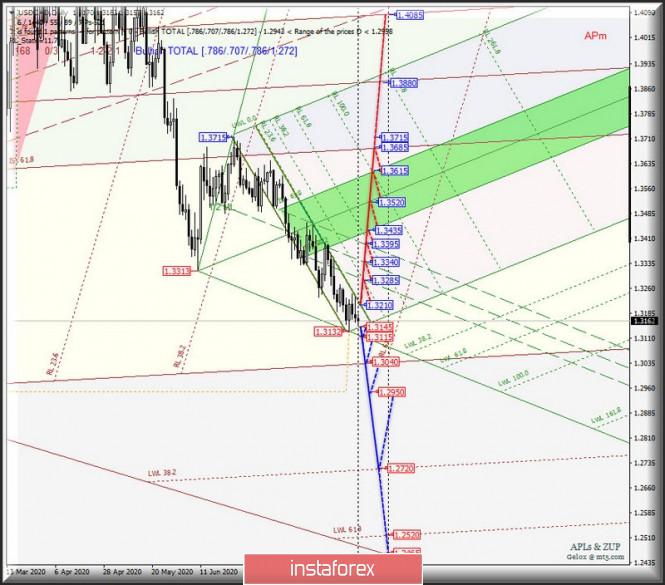analytics5f4398dfabb70 - Сырьевые валюты AUD/USD & USD/CAD & NZD/USD на графиках Daily. Комплексный анализ APLs & ZUP вариантов движения