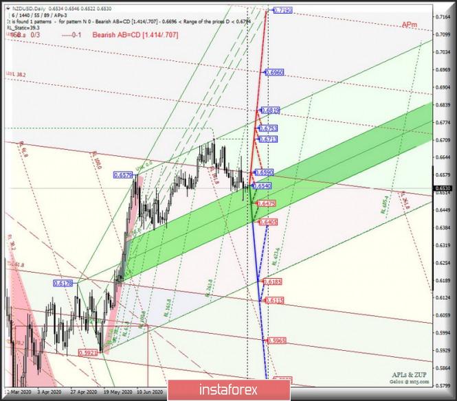 analytics5f4398f136e7b - Сырьевые валюты AUD/USD & USD/CAD & NZD/USD на графиках Daily. Комплексный анализ APLs & ZUP вариантов движения