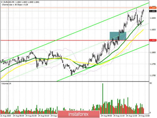 analytics5f43a86442a8e - EUR/USD: план на американскую сессию 24 августа (разбор утренних сделок). Евро постепенно возвращает позиции, а быки забирают