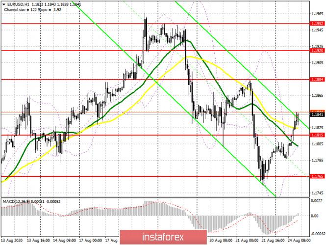 analytics5f43a86a5cc33 - EUR/USD: план на американскую сессию 24 августа (разбор утренних сделок). Евро постепенно возвращает позиции, а быки забирают