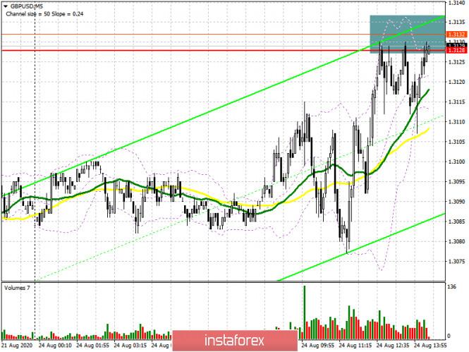 analytics5f43a8af5f036 - GBP/USD: план на американскую сессию 24 августа (разбор утренних сделок). Медведи защищают сопротивление 1.3128