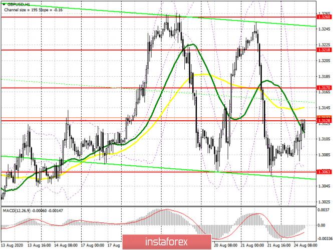 analytics5f43a8b65dfc6 - GBP/USD: план на американскую сессию 24 августа (разбор утренних сделок). Медведи защищают сопротивление 1.3128