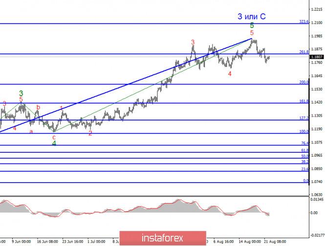 analytics5f43a93ac90fa - Анализ EUR/USD 24 августа. Треугольник «Джо Байден – Китай – Дональд Трамп». Как президент США использует Китай в политических