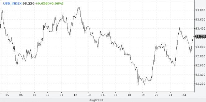 analytics5f43efe421a0e - Джексон-Хол: Пауэлл может уронить доллар на этой неделе