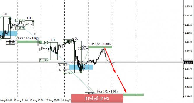 analytics5f44484dab8e1 - Контрольные зоны EURUSD 25.08.20