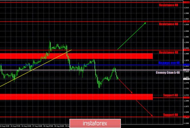 analytics5f4455b403122 - Горящий прогноз и торговые сигналы по паре EUR/USD на 25 августа. Отчет Commitments of Traders. Скучный, коррекционный понедельник.