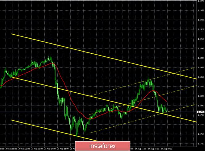 analytics5f4455bd39611 - Горящий прогноз и торговые сигналы по паре EUR/USD на 25 августа. Отчет Commitments of Traders. Скучный, коррекционный понедельник.