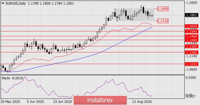 analytics5f447b55e7a6f - Прогноз по EUR/USD на 25 августа 2020 года